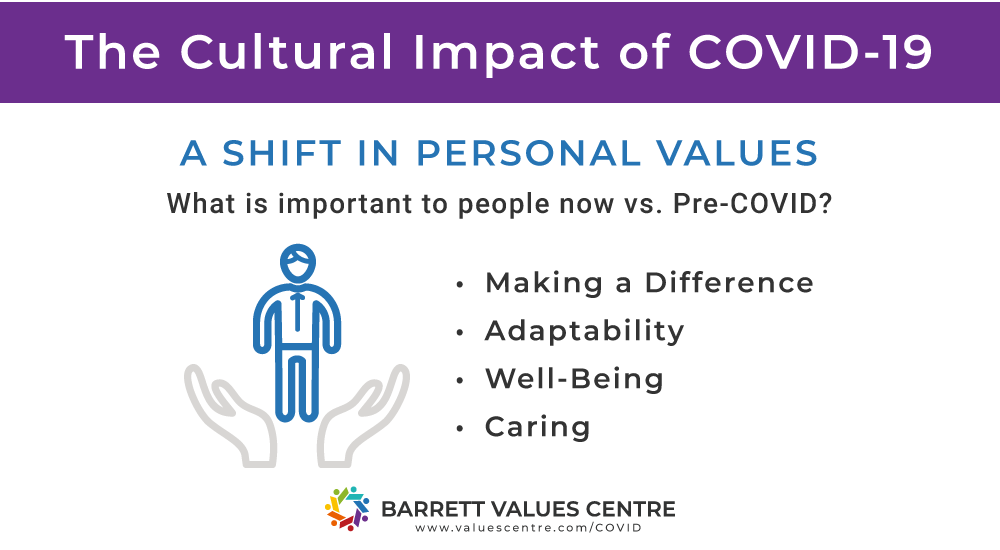 cultural impact of Covid