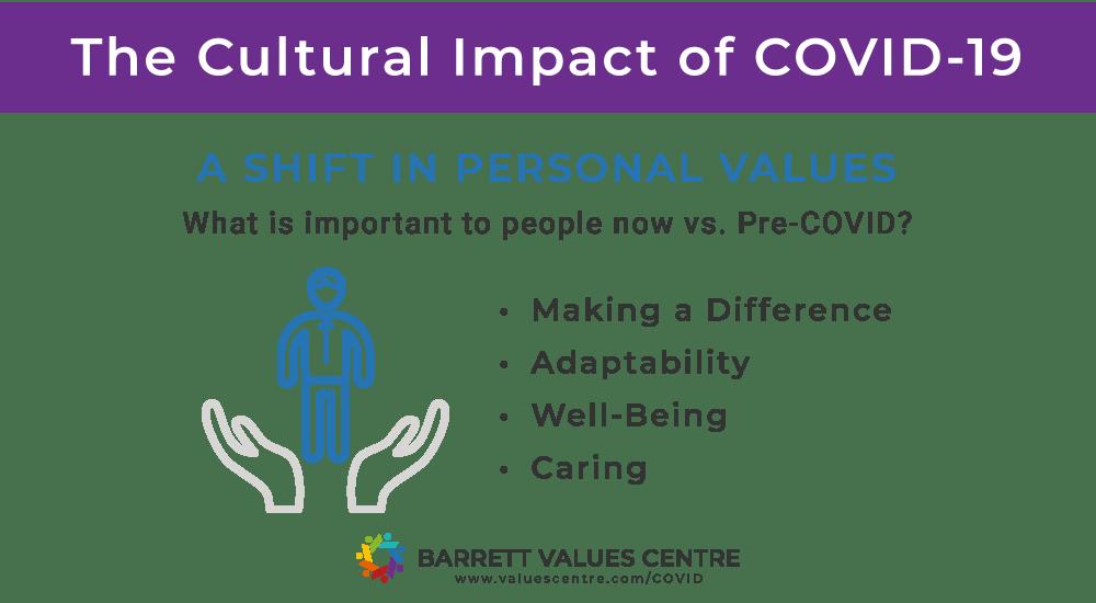 cultural impact of Covid